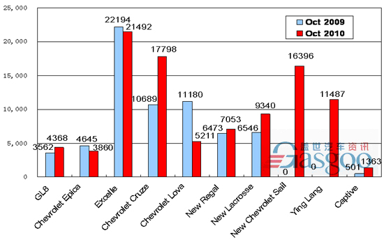 Sales of Top 10 Carmakers in October 2010 ( by model ) —No.1 Shanghai GM