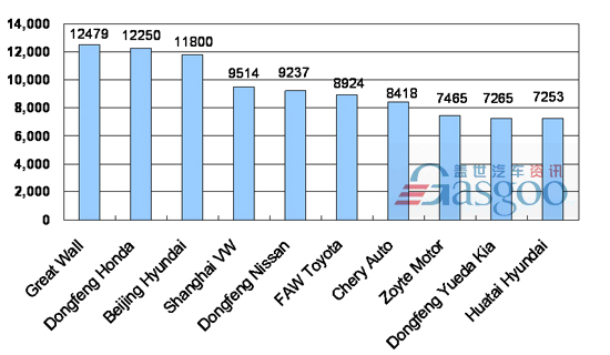 Top 10 SUV Makers' Line-up by Sales in China, October 2010