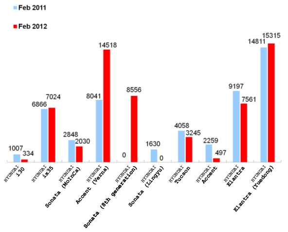 February 2012 Sales of Top 10 Automakers: No.5, Beijing Hyundai