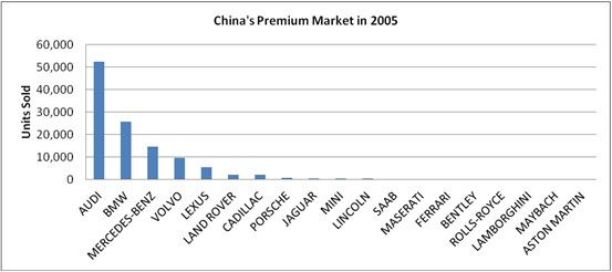 China S Premium Car Market Set For Huge Growth