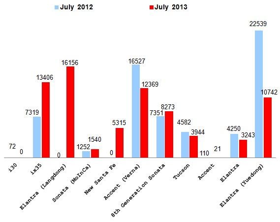 July 2013 Sales of Top 10 Automakers: No.4, Beijing Hyundai