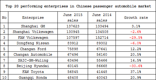Summary: Top performing companies in China's passenger automotive market in  June