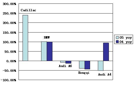 Luxury Car Market Analysis Part I