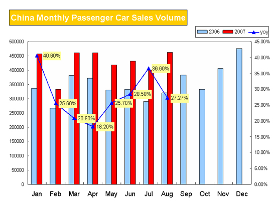 China Monthly Passenger Car Sales Volume 2007