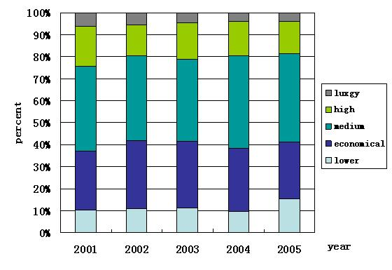 The sales and market share of sedans by grade, 2001-2005