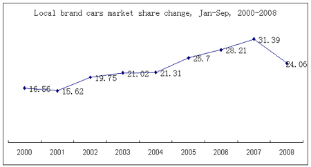 Local brand cars market share change