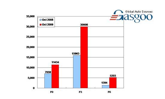 Sales of BYD Auto in October 2009 (by model)