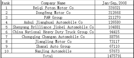 China's top 10 CV sellers in Jan-Sept