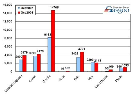 Sales of FAW Toyota in October (by model)