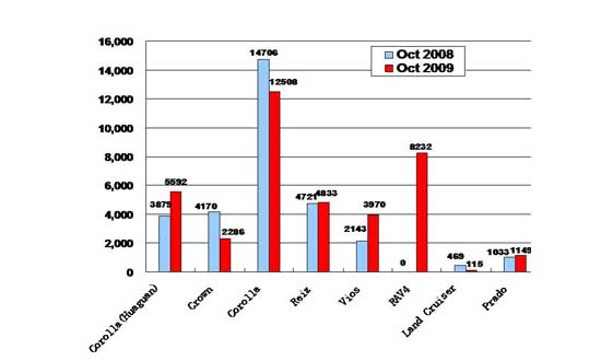 Sales of FAW Toyota in October 2009 (by model)