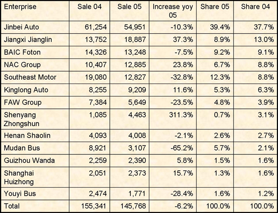 China light bus market analysis 2005