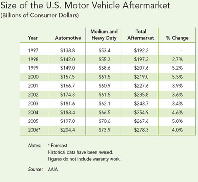 U.S. Motor Vehicle Aftermarket Grows to $267 Billion