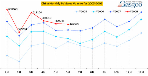 China Monthly PV Sales Volume for 05-08
