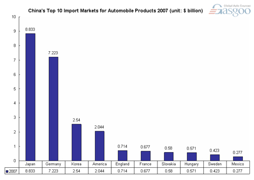 China's top 10 import markets for automobile products 2007