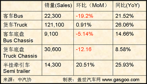China's Commercial Vehicle Sales, January 2008