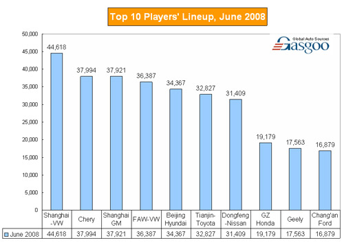 Top 10 Players' Lineup, June 2008