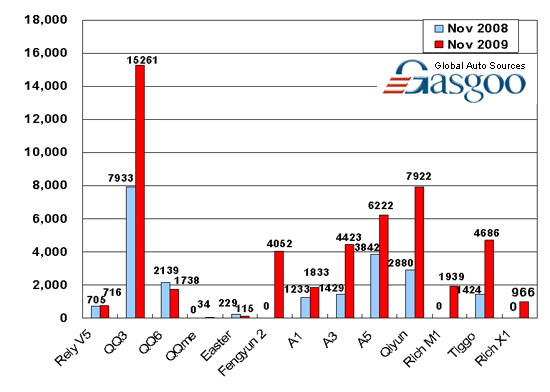 Sales of Chery Auto in November 2009 (by model)