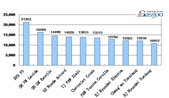 Top 10 Sedan Brands' Line-up by Sales in China, February 2010