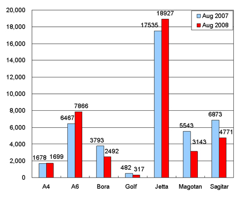 Sales of FAW VW in August (by model)