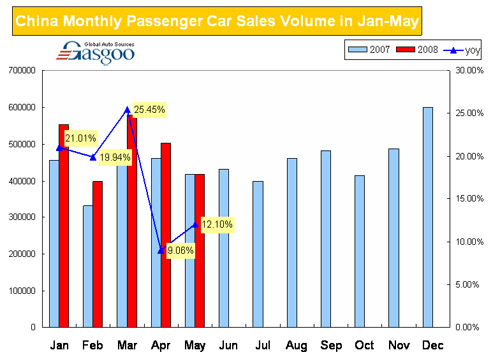 China Monthly Passenger Car Sales Volume in Jan-May