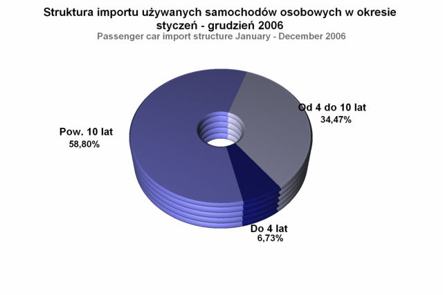 Poland: 2006 Used Car Imports