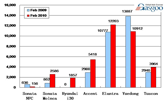 Sales of Top 10 Carmakers in February 2010 ( by model )—No.7 Beijing Hyundai