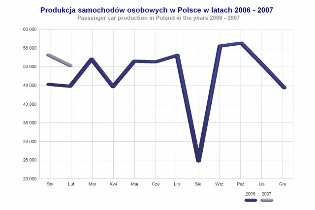 Poland: Car and LCV production numbers through February