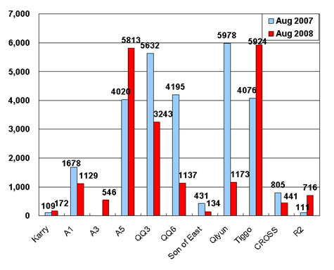 Sales of Chery in August (by model)