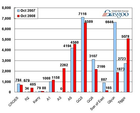 Sales of Chery in October (by model)