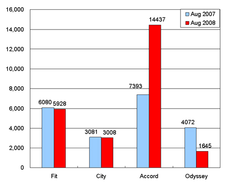 Sales of Guangzhou Honda in August (by model)
