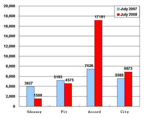 Sales of Guangzhou Honda in July (by model)