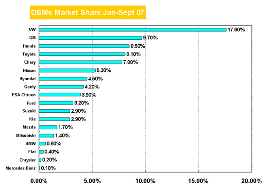 China OEMs Market share Jan-sept, 2007