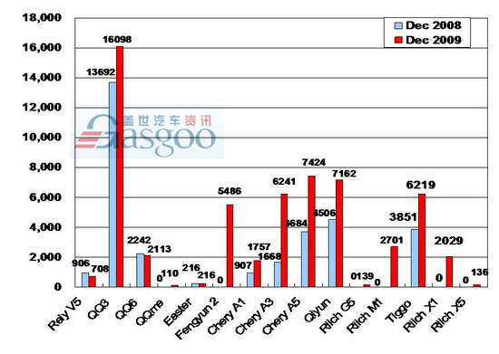Sales of Chery Auto in December 2009 (by model)