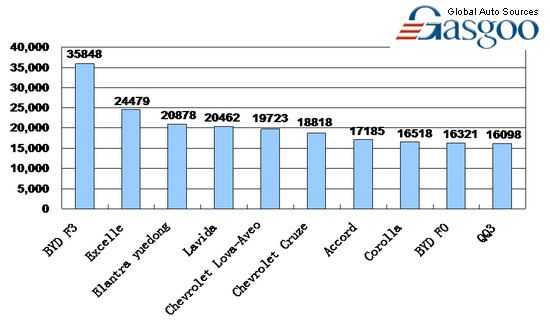 Top Sedan Brands Line Up By Sales In China Dec Gasgoo