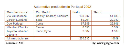 Overview of the Automotive Industry in Portugal