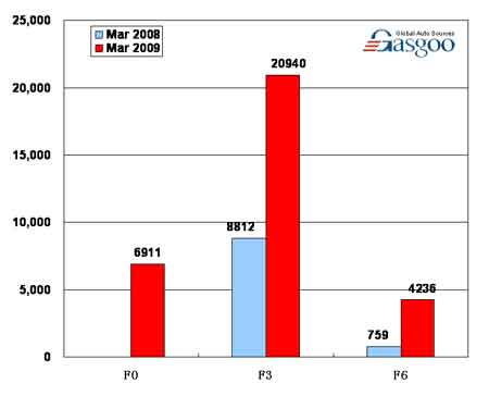 Sales of BYD Auto in March 2009 (by model)