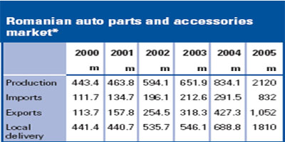 Brief Introduction to Romania's Auto Industry