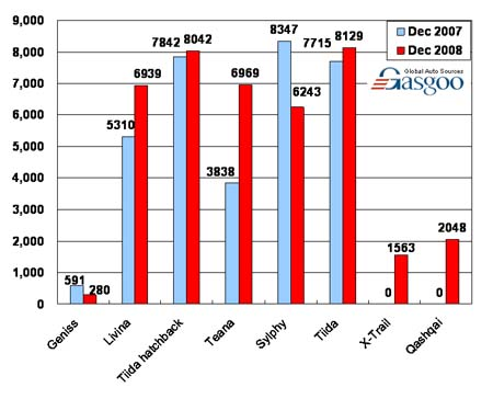 Sales of Dongfeng Nissan in December, 2008 (by model)