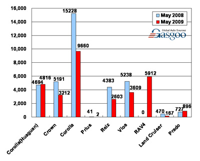 Sales of FAW Toyota in May 2009 (by model)