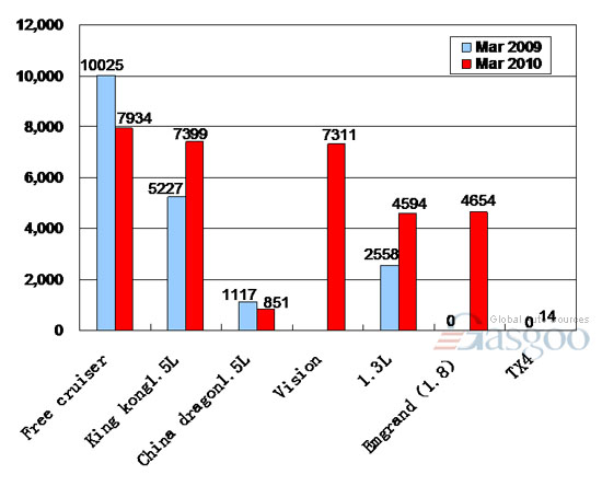 Sales of Geely Auto in March 2010(by model)