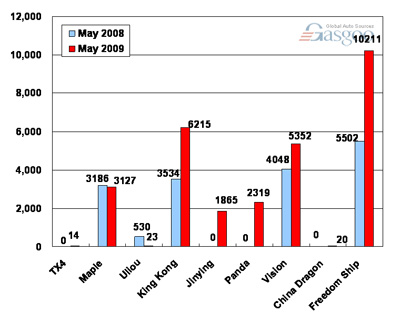 Sales of Geely Auto in May 2009 (by model)