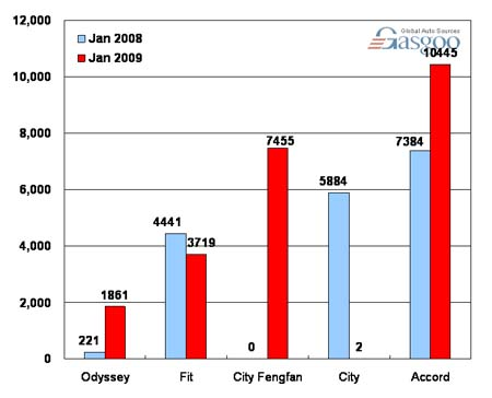 Sales of Guangzhou Honda in January 2009 (by model)