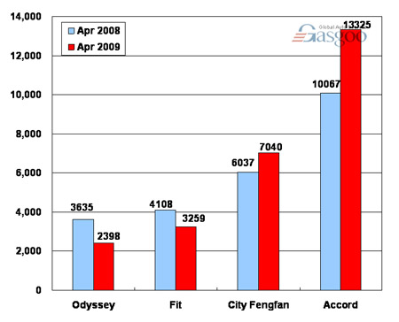 Sales of Guangzhou Honda in April 2009 (by model)