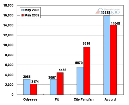 Sales of Guangzhou Honda in May 2009 (by model)