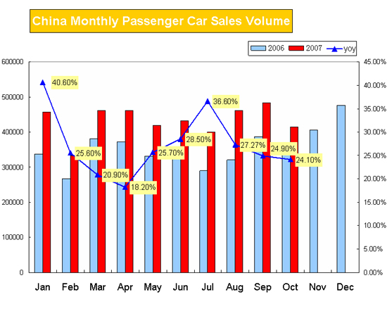 China Monthly Passenger Car Sales Volume(Jan-Oct)