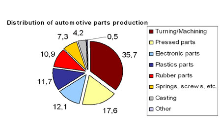 Investment Environment of Hungary's Auto Sector