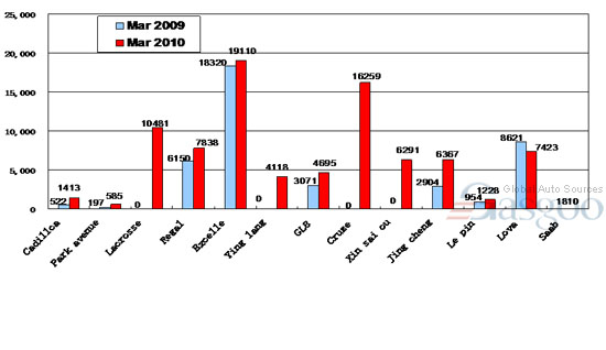 Sales of Top 10 Carmakers in March 2010 ( by model ) —No.2 Shanghai GM