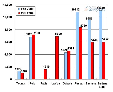 Sales of Shanghai VW in February 2009 (by model)