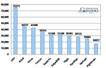 Top 10 Suv Brands Line Up By Sales Jan Sep 2009