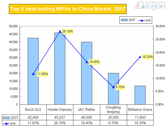 Top 5 Best-selling MPVs in China Market, 2007